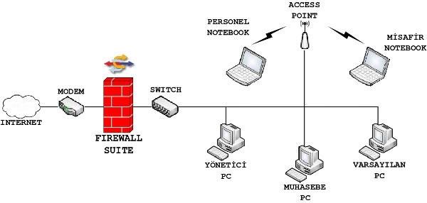 Firewall (Güvenli Duvarı)
